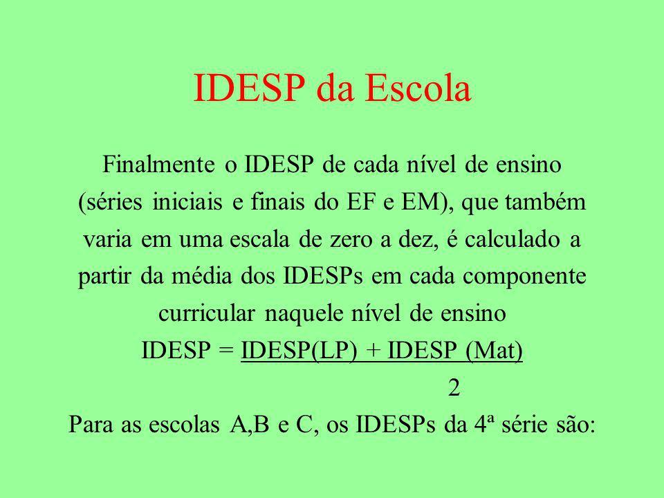 IDESP da Escola Finalmente o IDESP de cada nível de ensino
