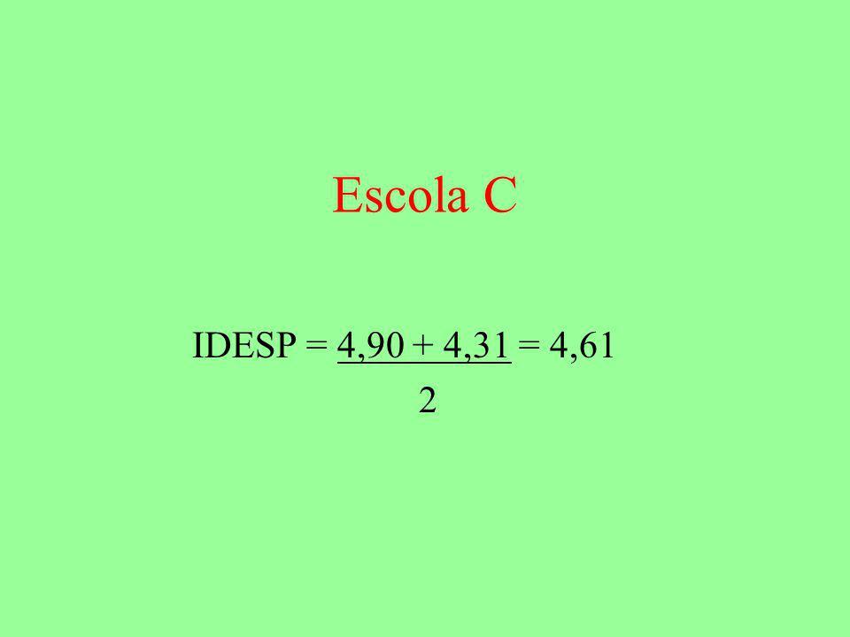 Escola C IDESP = 4,90 + 4,31 = 4,61 2