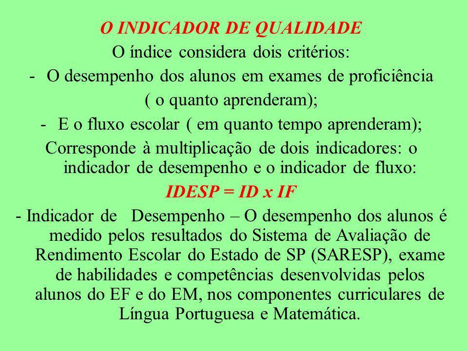 O INDICADOR DE QUALIDADE