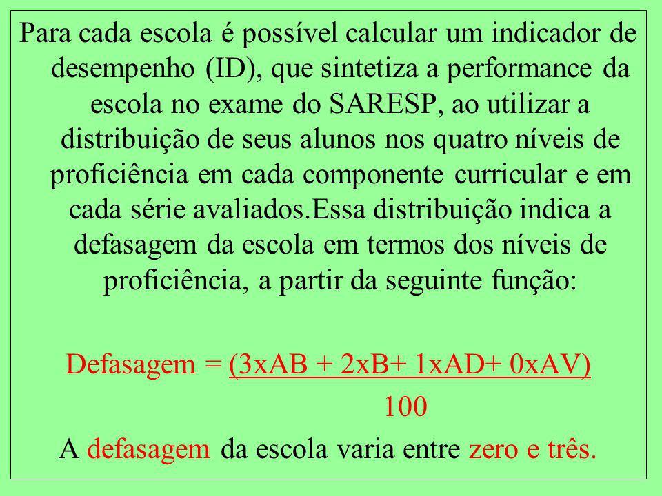 Defasagem = (3xAB + 2xB+ 1xAD+ 0xAV) 100