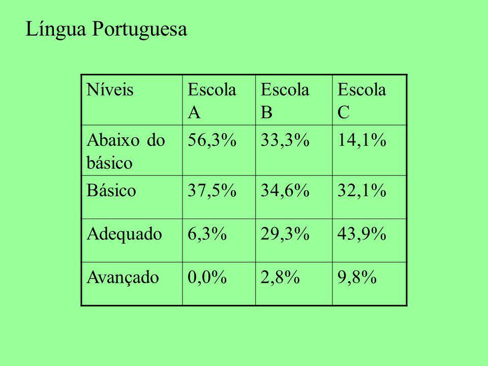 Língua Portuguesa Níveis Escola A Escola B Escola C Abaixo do básico
