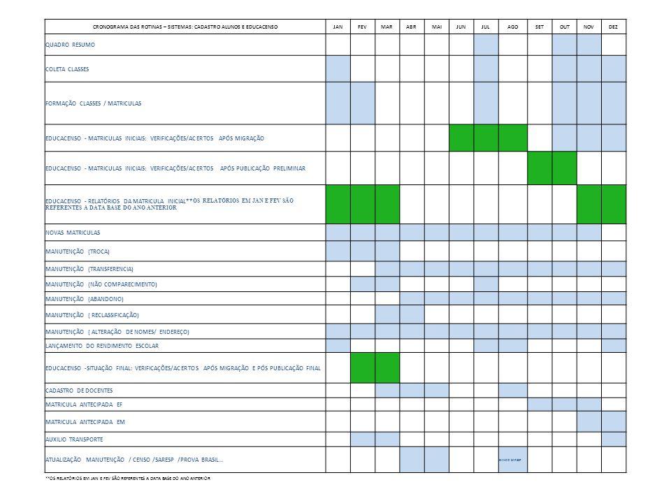 CRONOGRAMA DAS ROTINAS – SISTEMAS: CADASTRO ALUNOS E EDUCACENSO