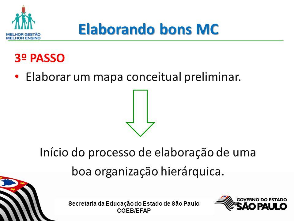 Elaborando bons MC 3º PASSO Elaborar um mapa conceitual preliminar.
