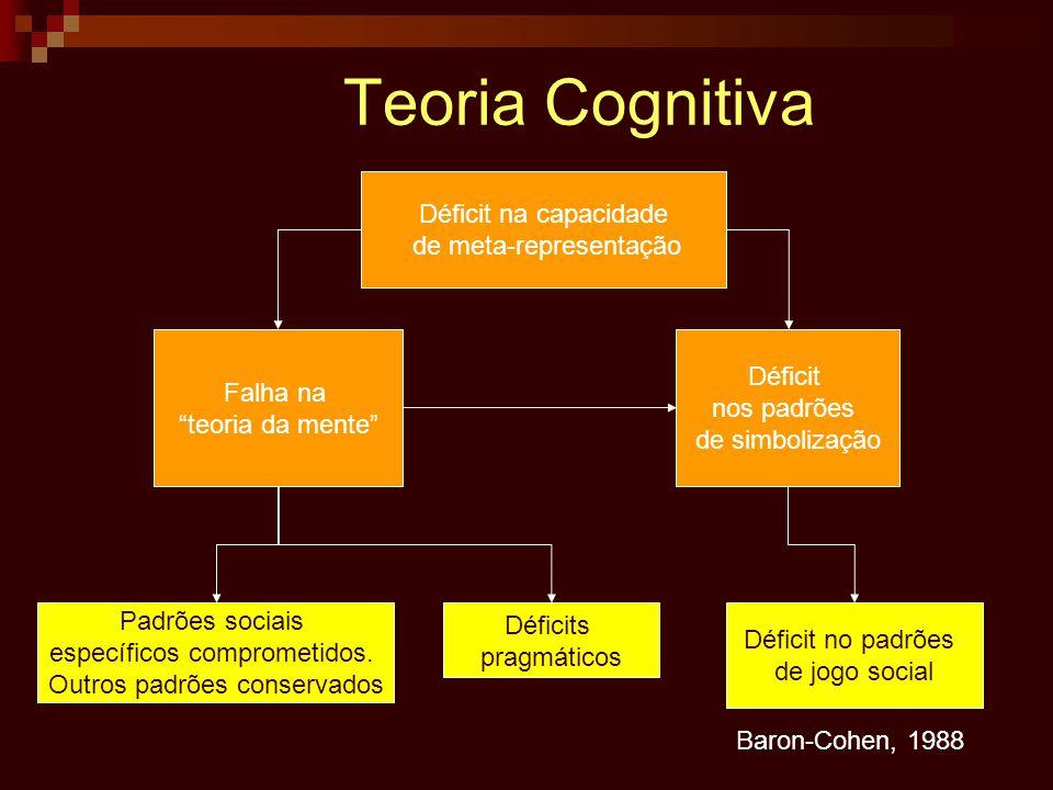 Teoria Cognitiva Déficit na capacidade de meta-representação Déficit