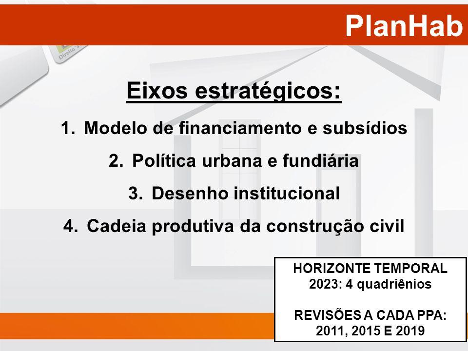 PlanHab Eixos estratégicos: Modelo de financiamento e subsídios