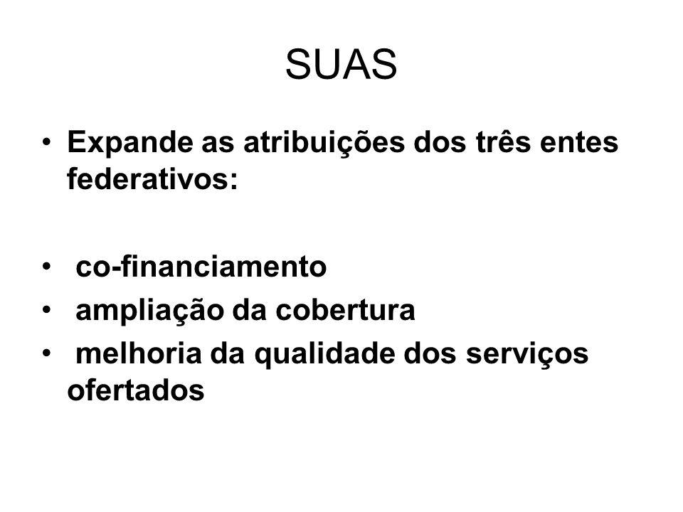 SUAS Expande as atribuições dos três entes federativos: