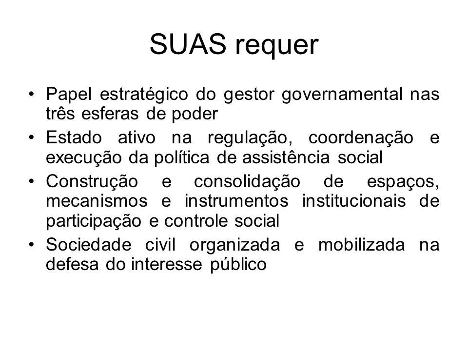 SUAS requer Papel estratégico do gestor governamental nas três esferas de poder.