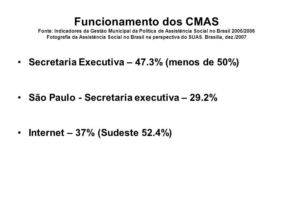 Funcionamento dos CMAS Fonte: Indicadores da Gestão Municipal da Política de Assistência Social no Brasil 2005/2006 Fotografia da Assistência Social no Brasil na perspectiva do SUAS. Brasília, dez./2007
