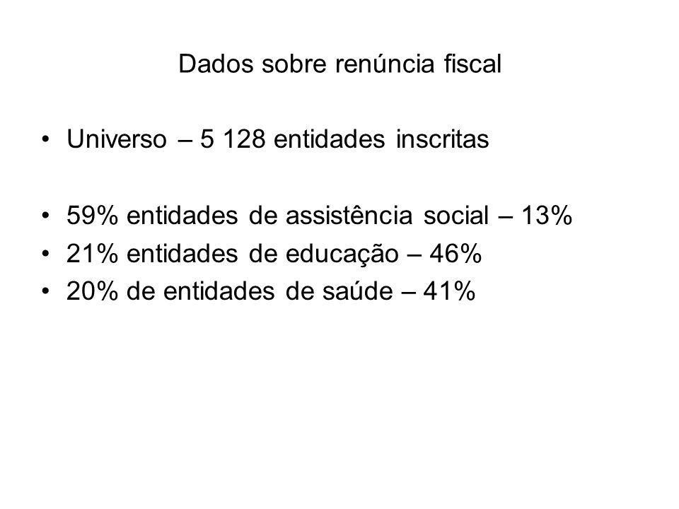 Dados sobre renúncia fiscal
