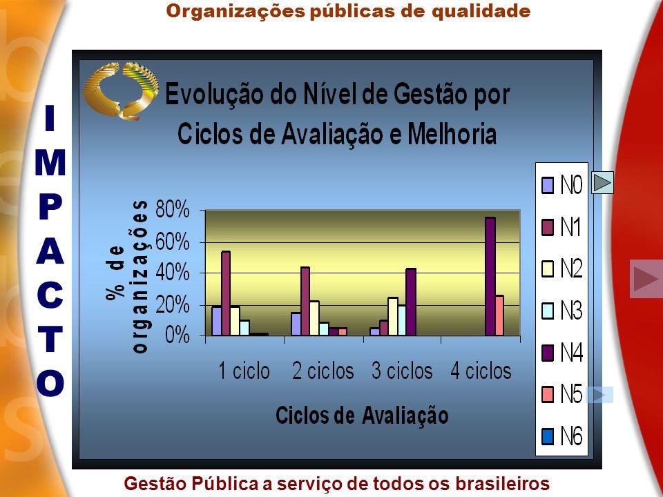 Gestão Pública a serviço de todos os brasileiros