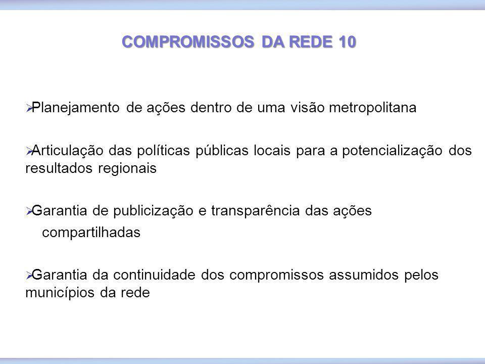 COMPROMISSOS DA REDE 10 Planejamento de ações dentro de uma visão metropolitana.