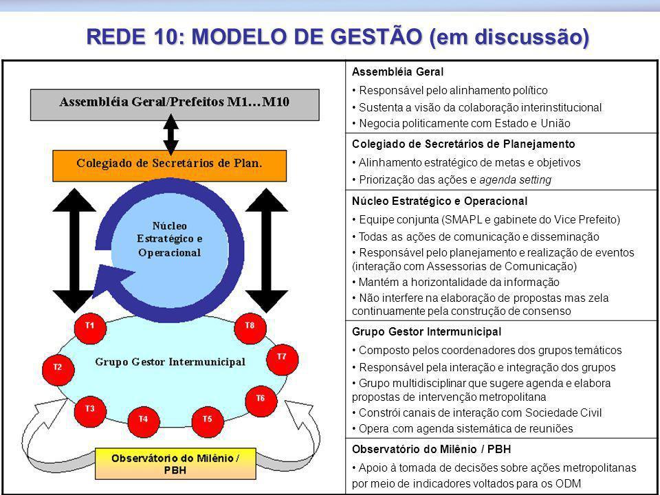 REDE 10: MODELO DE GESTÃO (em discussão)