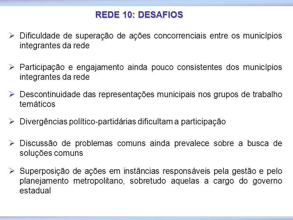REDE 10: DESAFIOS Dificuldade de superação de ações concorrenciais entre os municípios integrantes da rede.