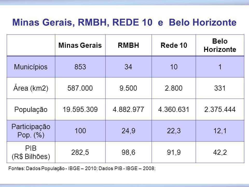 Minas Gerais, RMBH, REDE 10 e Belo Horizonte