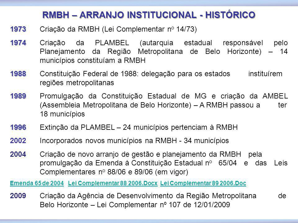 RMBH – ARRANJO INSTITUCIONAL - HISTÓRICO