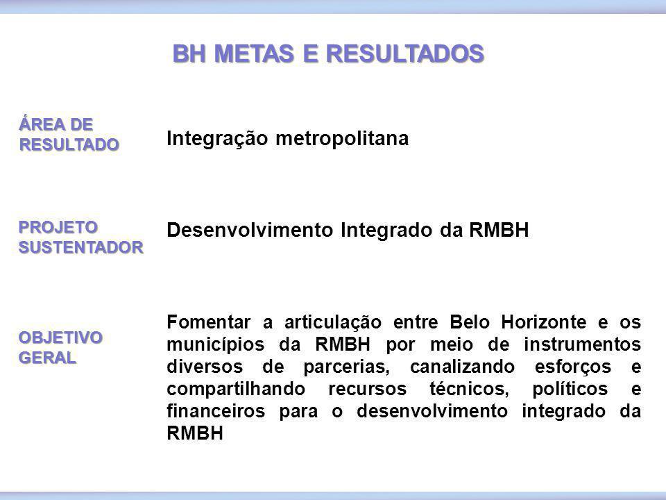BH METAS E RESULTADOS Integração metropolitana