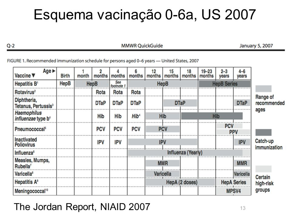 Esquema vacinação 0-6a, US 2007