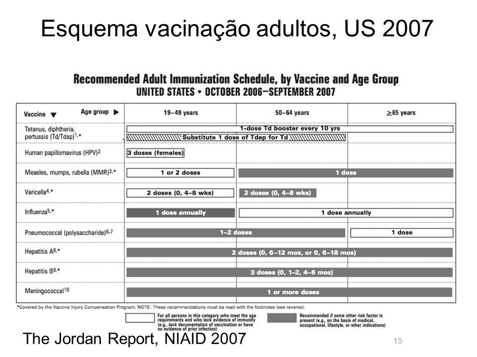 Esquema vacinação adultos, US 2007
