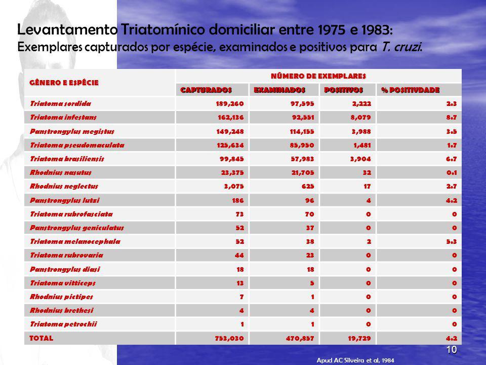 Levantamento Triatomínico domiciliar entre 1975 e 1983: Exemplares capturados por espécie, examinados e positivos para T. cruzi.