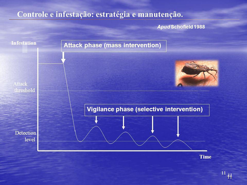 Controle e infestação: estratégia e manutenção.
