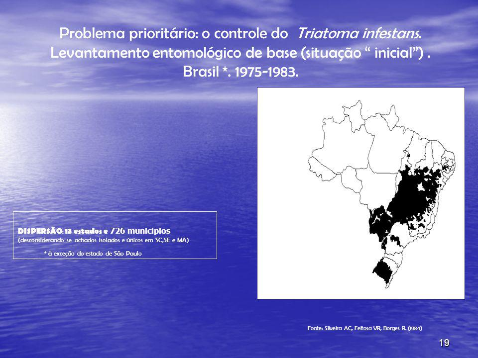 Fonte: Silveira AC, Feitosa VR, Borges R. (1984)