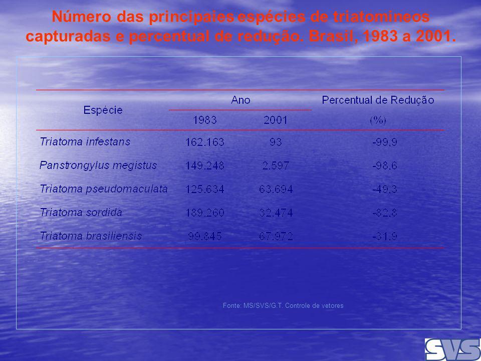 Número das principaies espécies de triatomineos capturadas e percentual de redução. Brasil, 1983 a 2001.