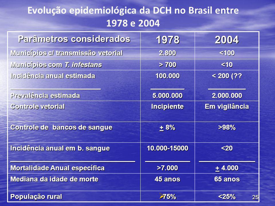 Evolução epidemiológica da DCH no Brasil entre 1978 e 2004 1978 2004