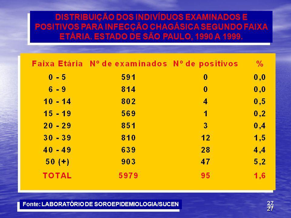 Fonte: LABORATÓRIO DE SOROEPIDEMIOLOGIA/SUCEN