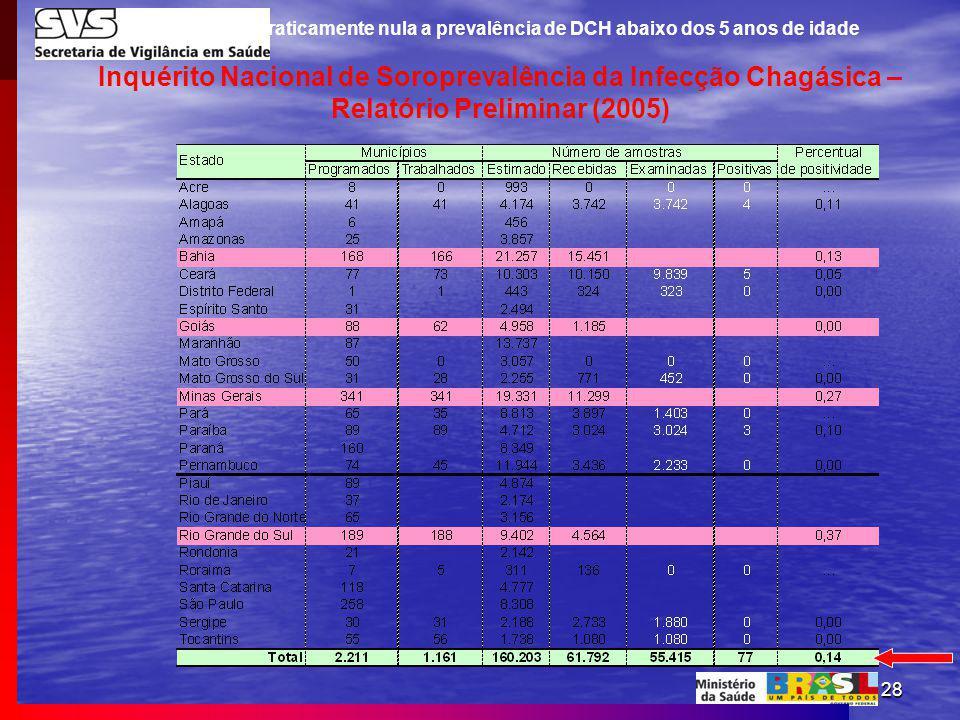 Em 2005 era praticamente nula a prevalência de DCH abaixo dos 5 anos de idade