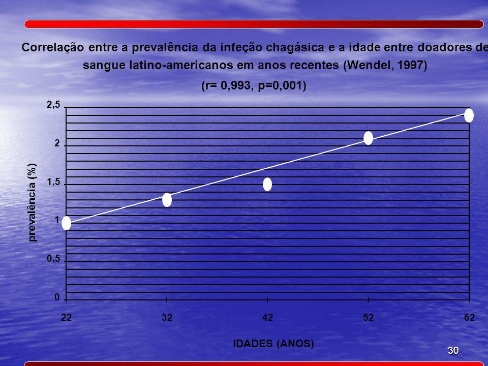 sangue latino-americanos em anos recentes (Wendel, 1997)