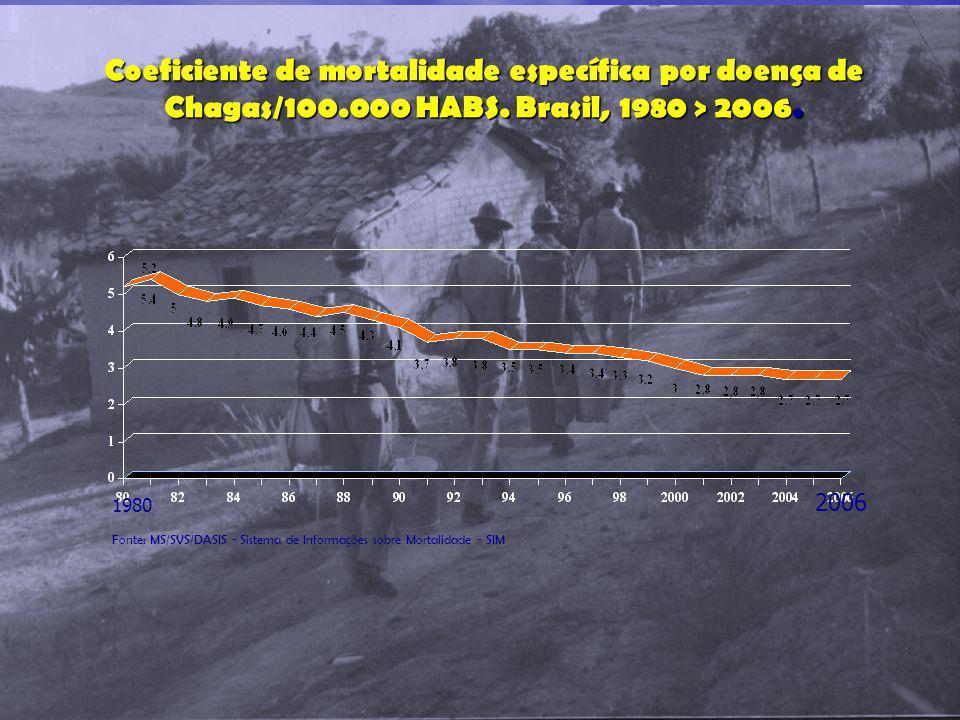 Coeficiente de mortalidade específica por doença de Chagas/100