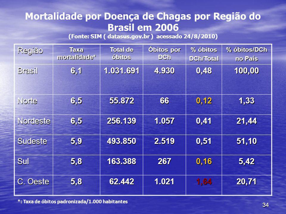 Mortalidade por Doença de Chagas por Região do Brasil em 2006 (Fonte: SIM ( datasus.gov.br ) acessado 24/8/2010)