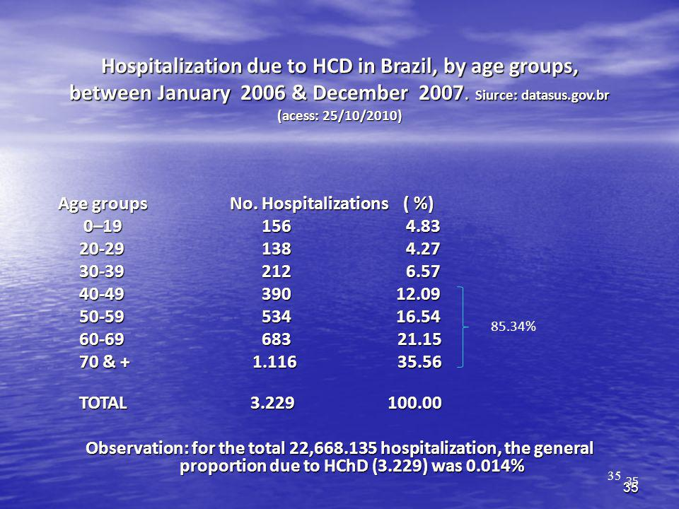 Hospitalization due to HCD in Brazil, by age groups, between January 2006 & December 2007. Siurce: datasus.gov.br (acess: 25/10/2010)