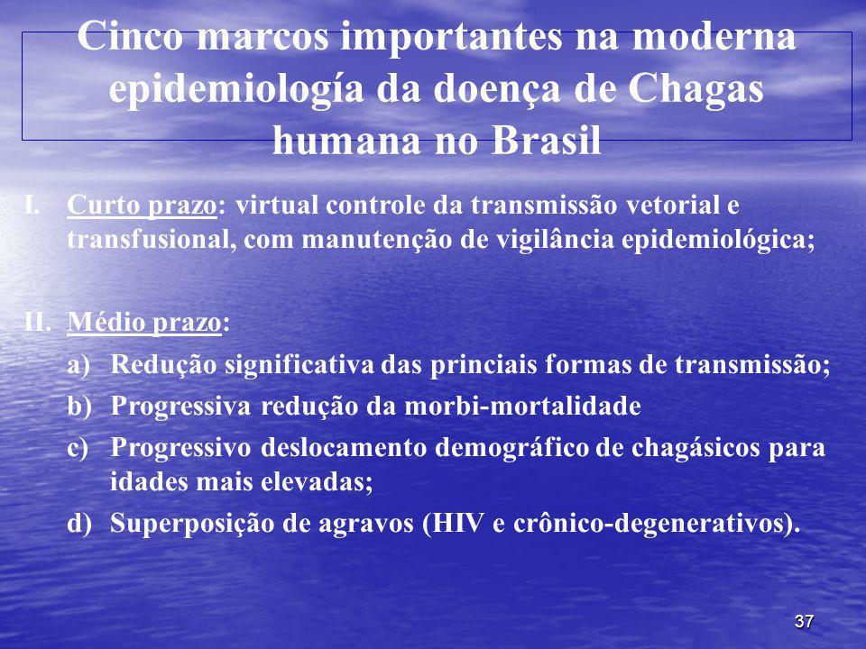 Cinco marcos importantes na moderna epidemiología da doença de Chagas humana no Brasil