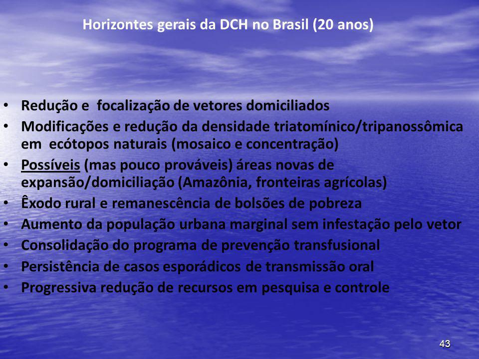Horizontes gerais da DCH no Brasil (20 anos)