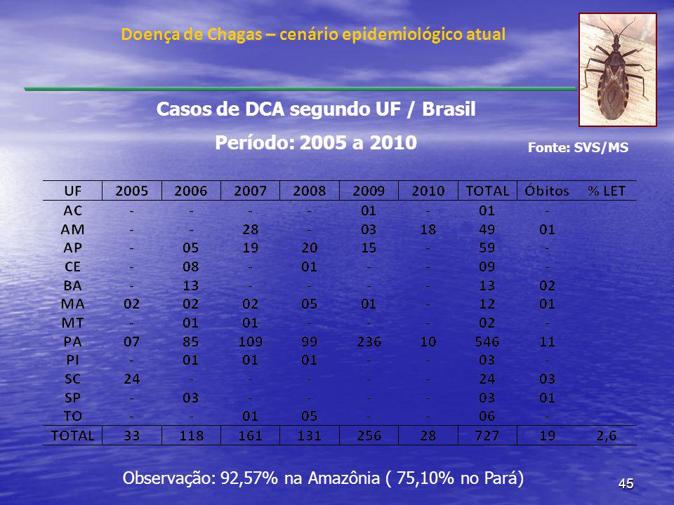 Casos de DCA segundo UF / Brasil