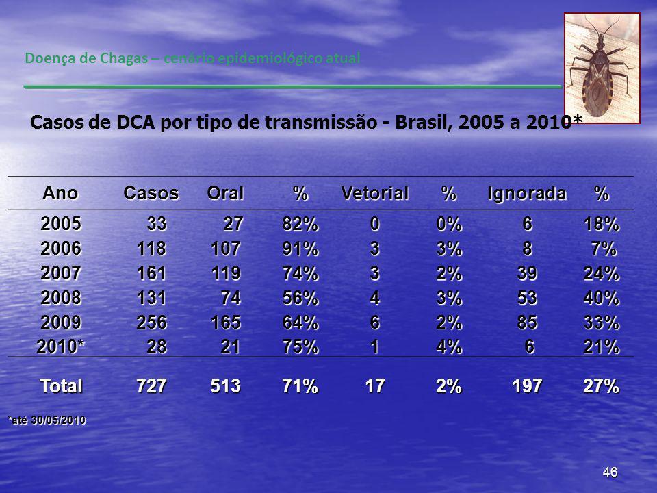 Casos de DCA por tipo de transmissão - Brasil, 2005 a 2010* Ano Casos