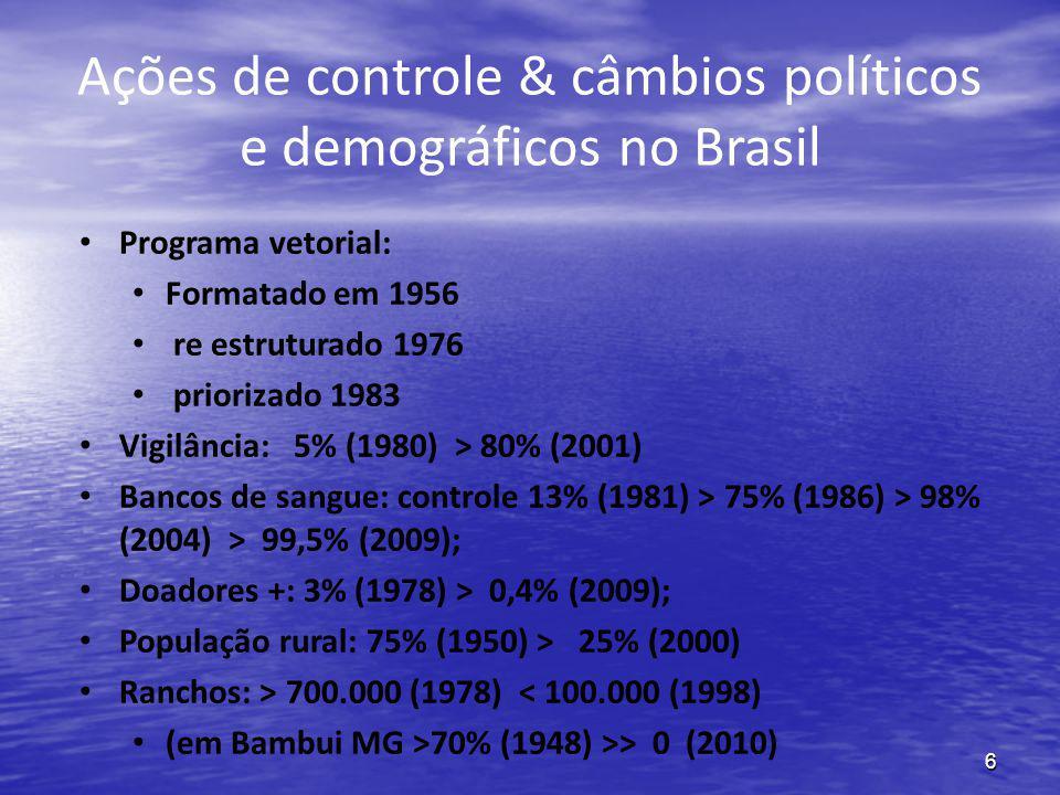 Ações de controle & câmbios políticos e demográficos no Brasil