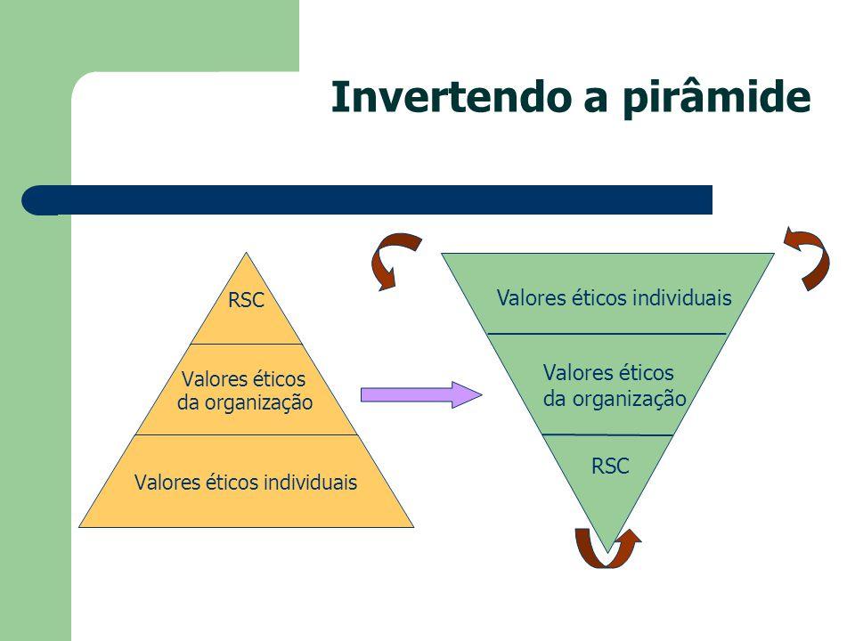 Invertendo a pirâmide Valores éticos individuais