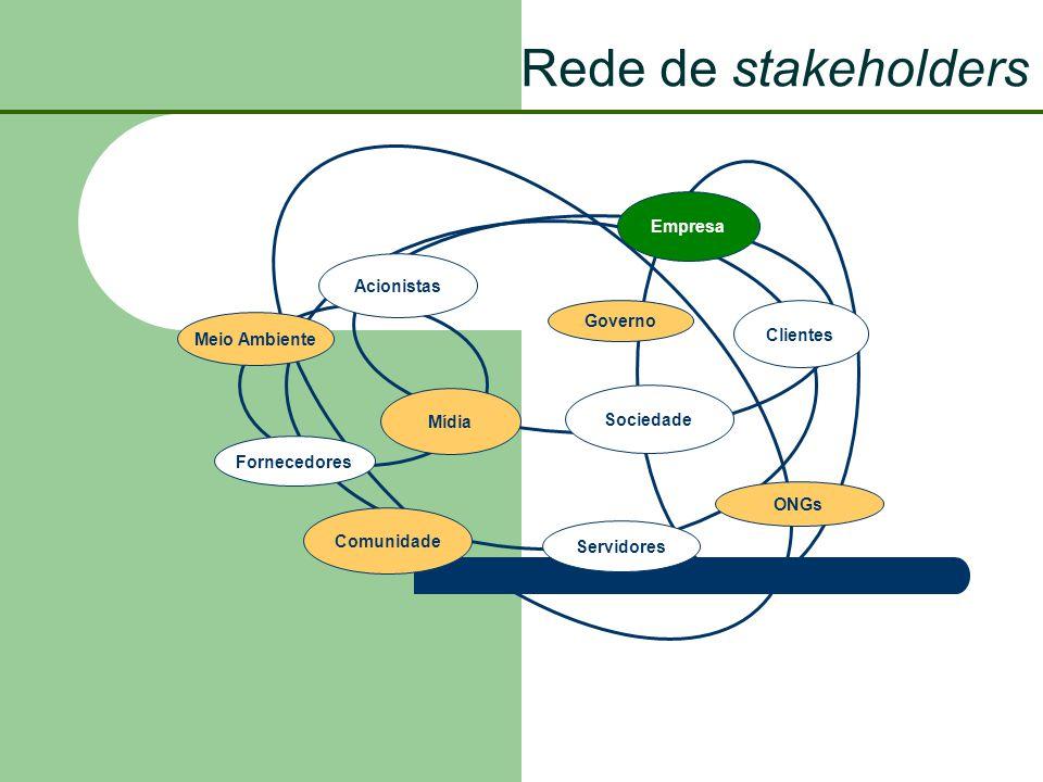 Rede de stakeholders Empresa Acionistas Governo Clientes Meio Ambiente