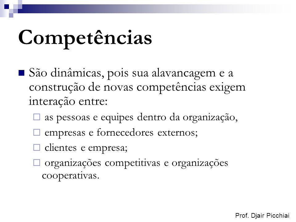Competências São dinâmicas, pois sua alavancagem e a construção de novas competências exigem interação entre: