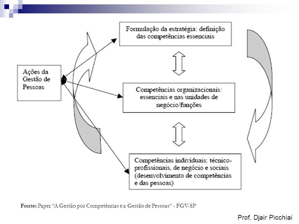 Fonte: Paper A Gestão por Competências e a Gestão de Pessoas - FGV-SP