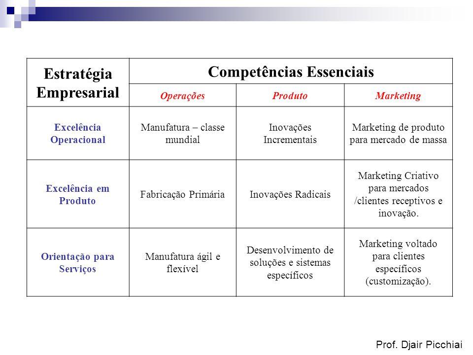 Estratégia Empresarial Competências Essenciais