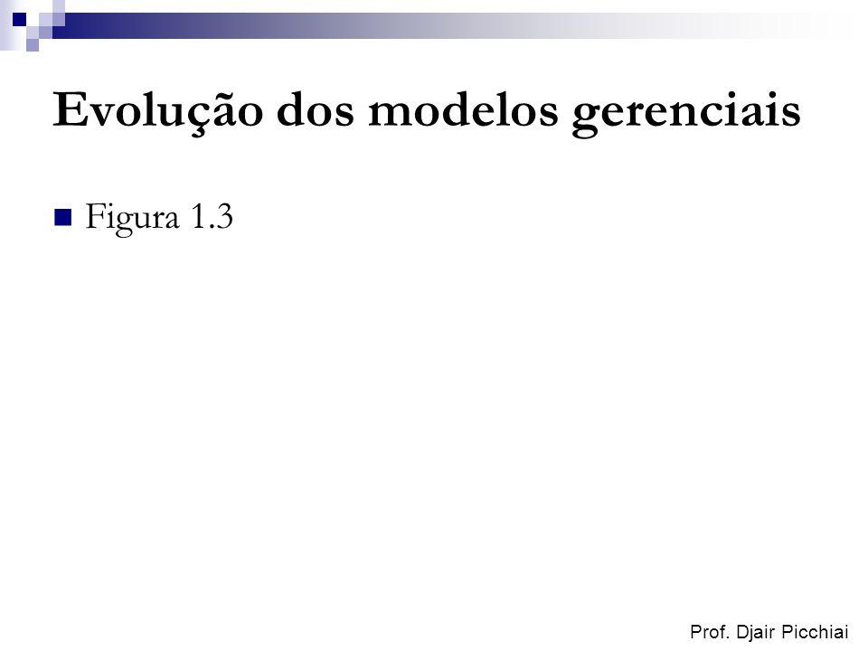 Evolução dos modelos gerenciais