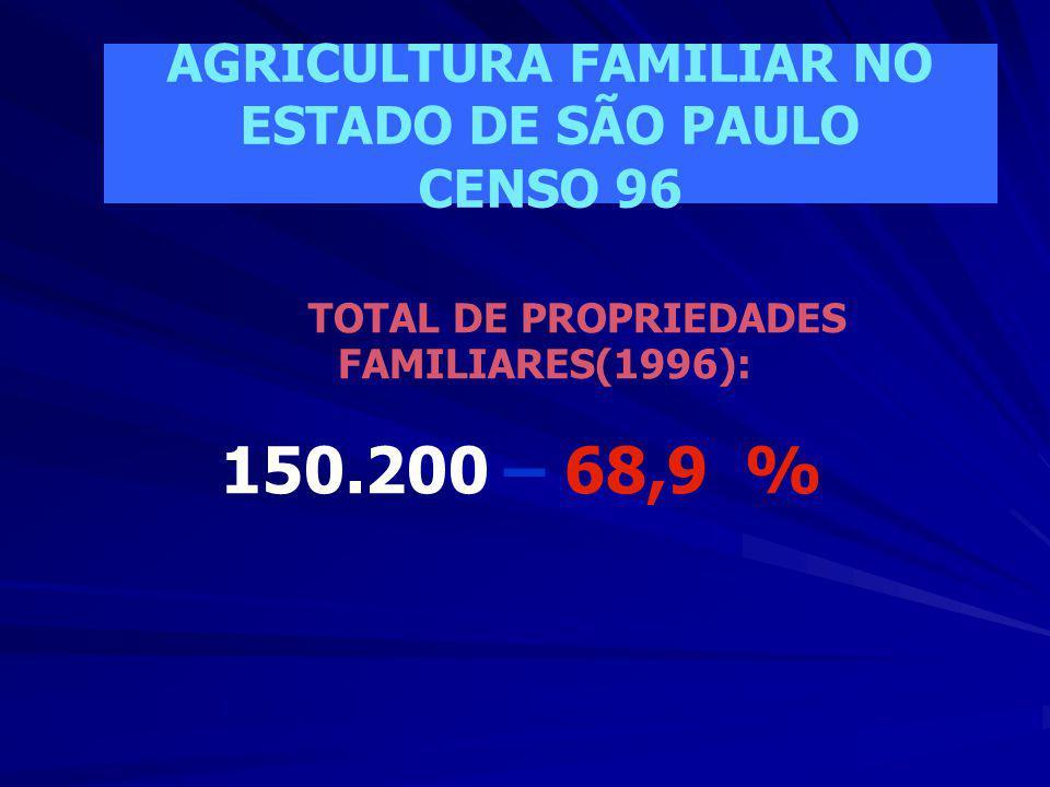 150.200 – 68,9 % AGRICULTURA FAMILIAR NO ESTADO DE SÃO PAULO CENSO 96