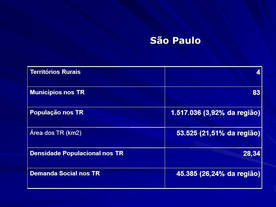 São Paulo 4 83 1.517.036 (3,92% da região) 53.525 (21,51% da região)