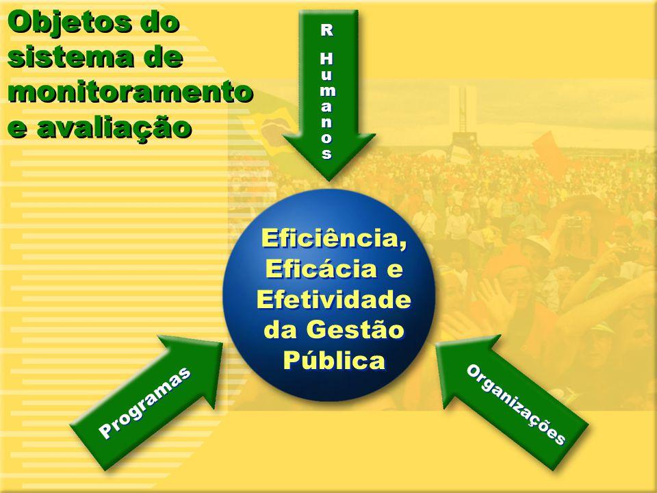Eficiência, Eficácia e Efetividade da Gestão Pública