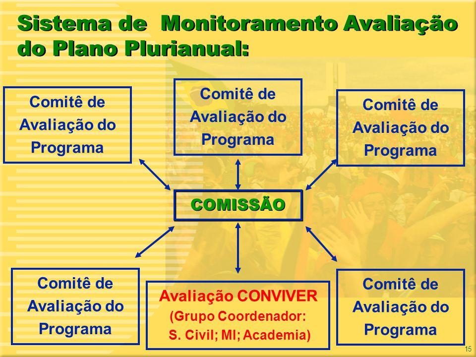 Sistema de Monitoramento Avaliação do Plano Plurianual: