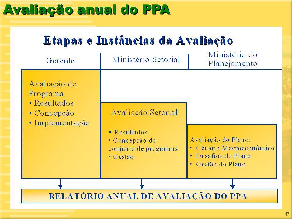 Avaliação anual do PPA