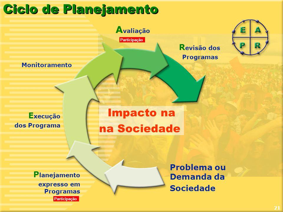 Ciclo de Planejamento Impacto na na Sociedade Avaliação Revisão dos